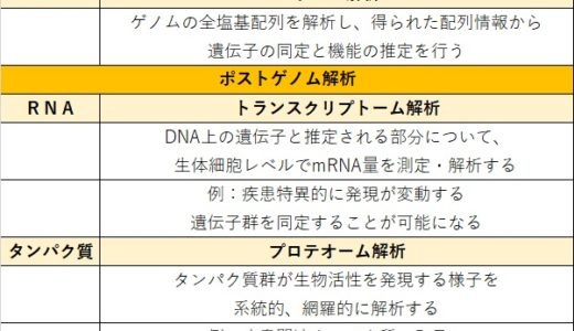 遺伝子解析方法の勉強のお作法